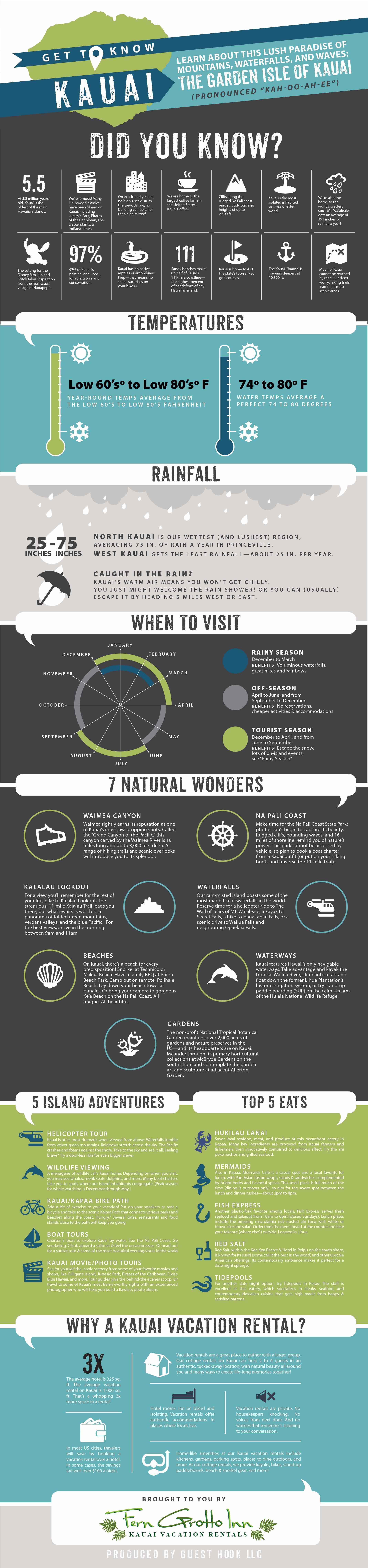 kauai-cottages-infographic